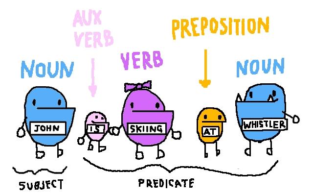 Sentences are hard to write. Cartoon courtesy of Boggleton Drive.