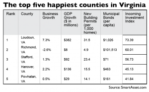 Listed are the top five happiest counties in Virginia.