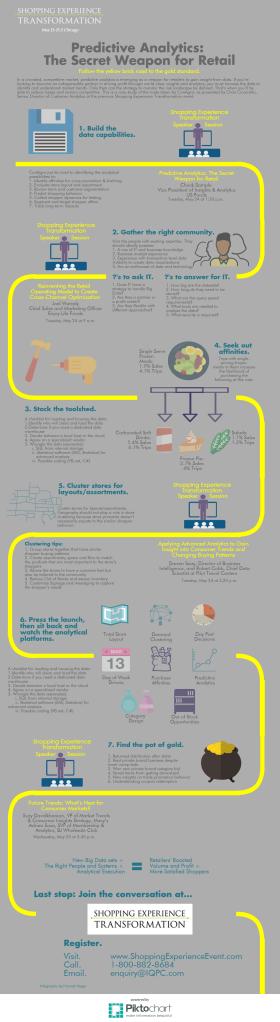 Predictive Analytics The Secret Weapon Infographic